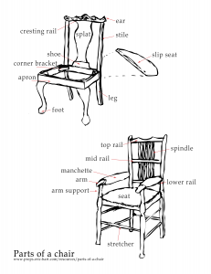 Diagram of the parts of a chair
