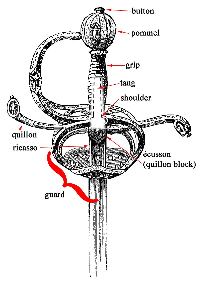 Parts of a sword hilt