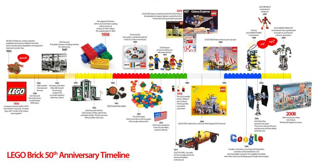 Lego Brick Timeline