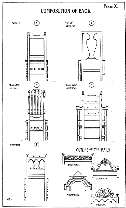 Analysis Of A Chair
