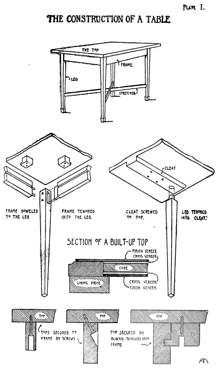 Construction of a Table