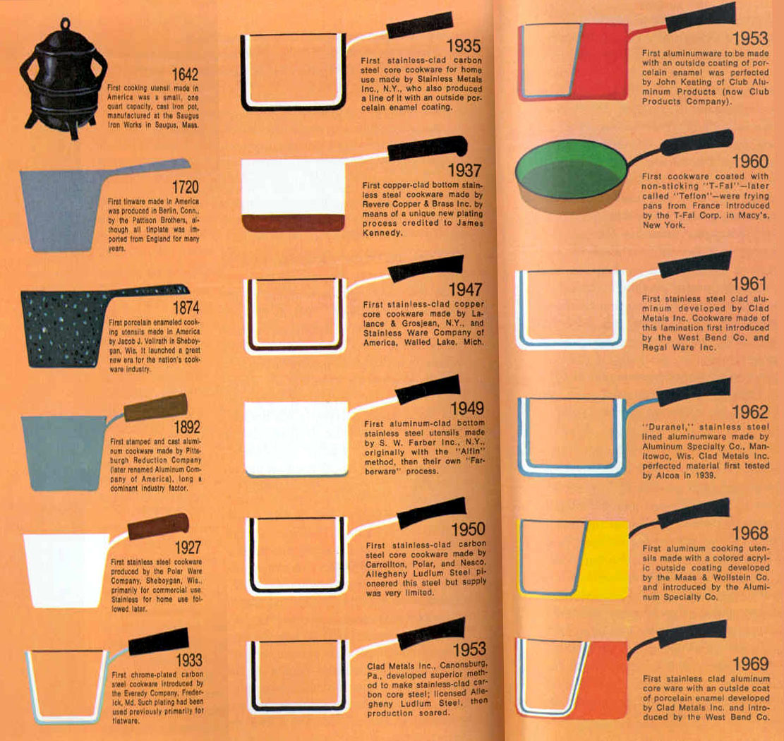 Cooking Pots History 1642-1969