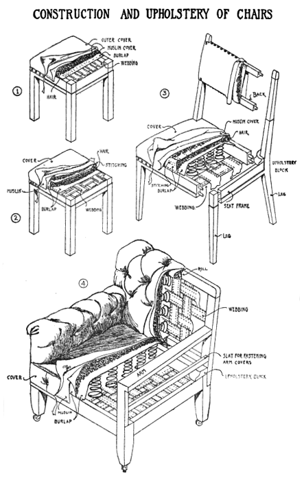 Construction and Upholstery of Chair