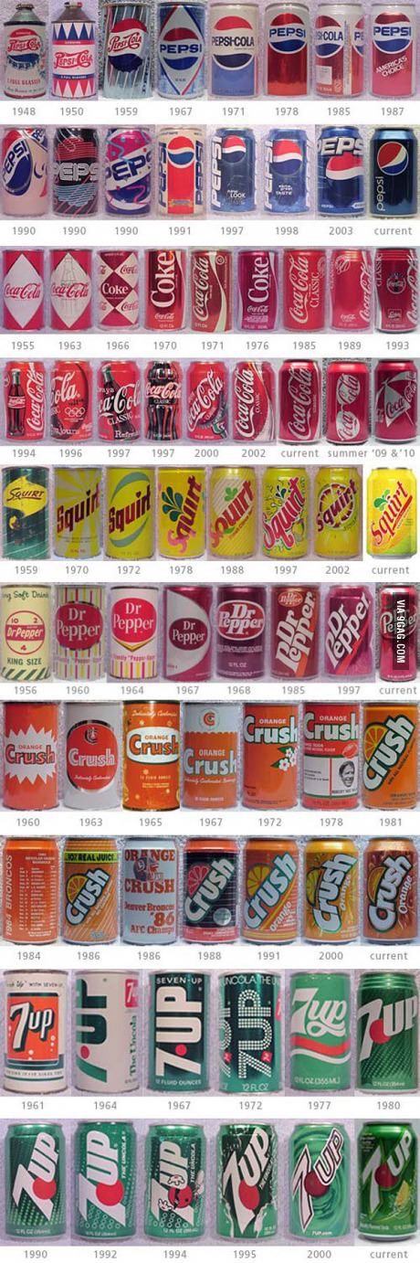 Soda cans throughout history