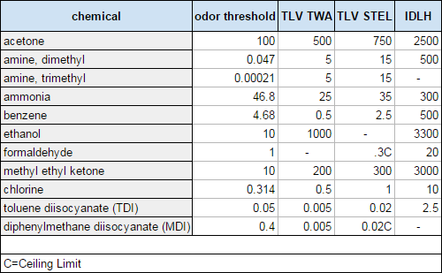 Odor thresholds and Threshold Limit Values of certain chemicals