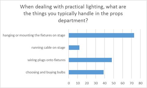 Responses to survey