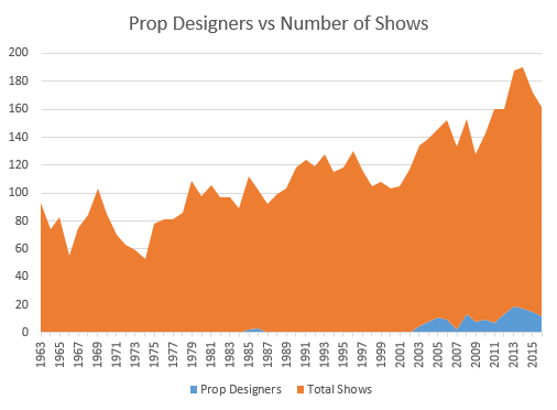 Prop designers versus number of shows