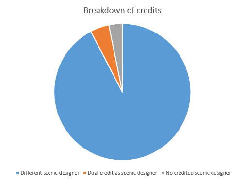 Breakdown of credits